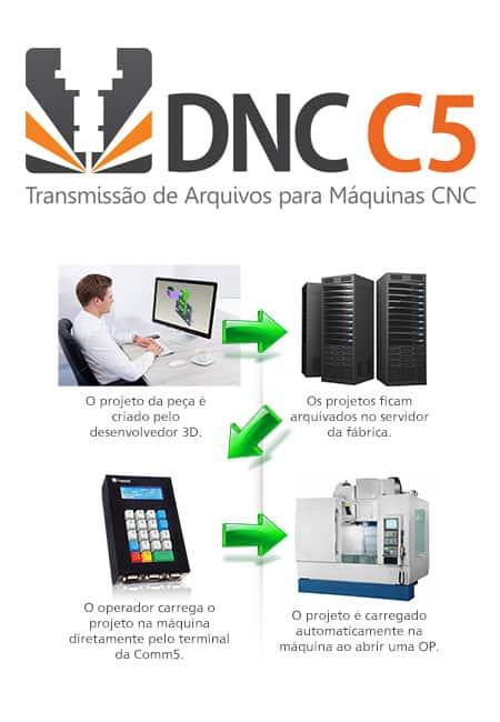dnc-comm5